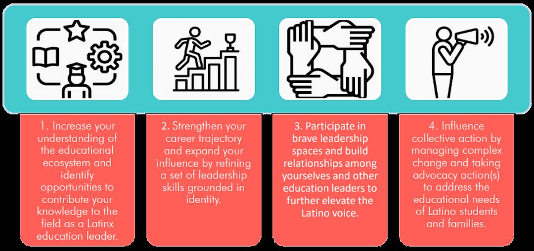 Fellowship Learning Goals