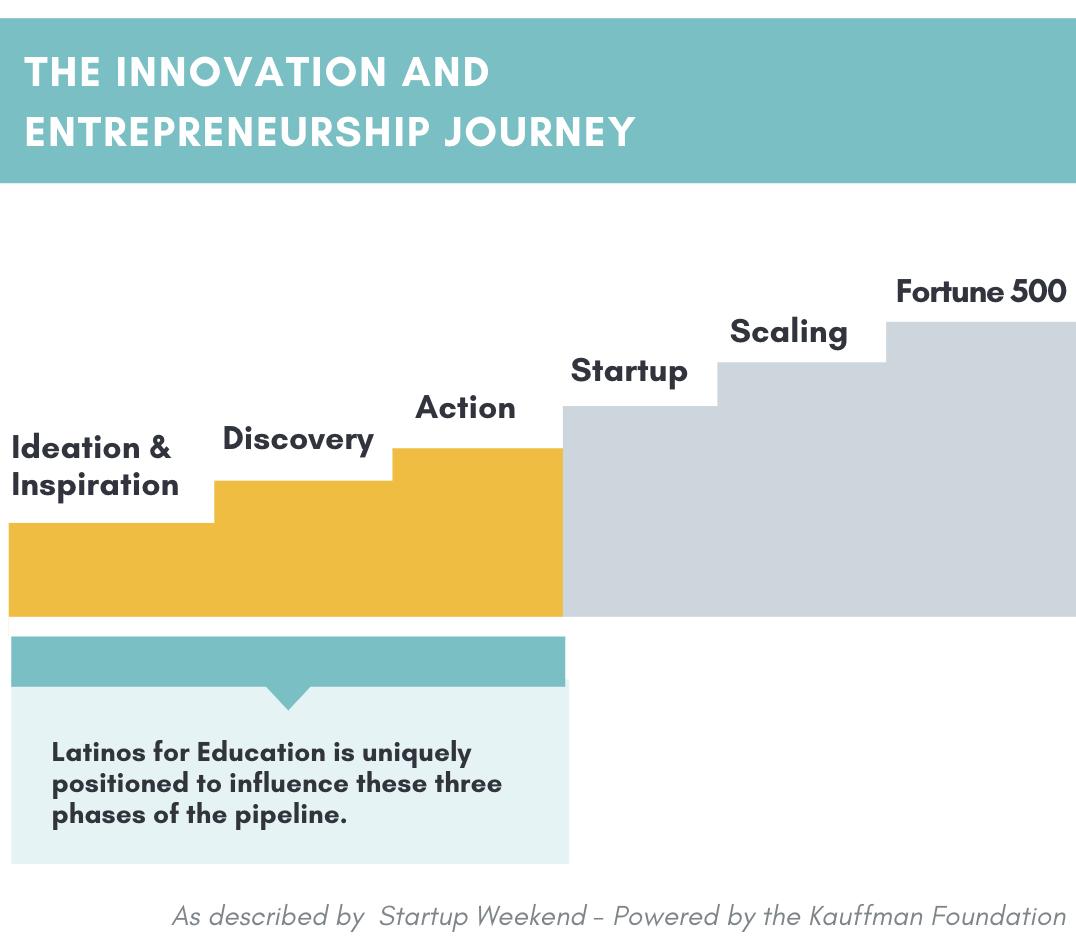Innovation and Entrepreneurship Journey