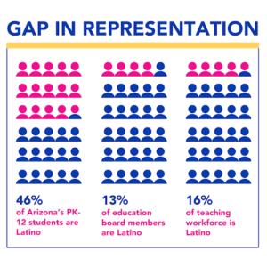 Gap in Representation